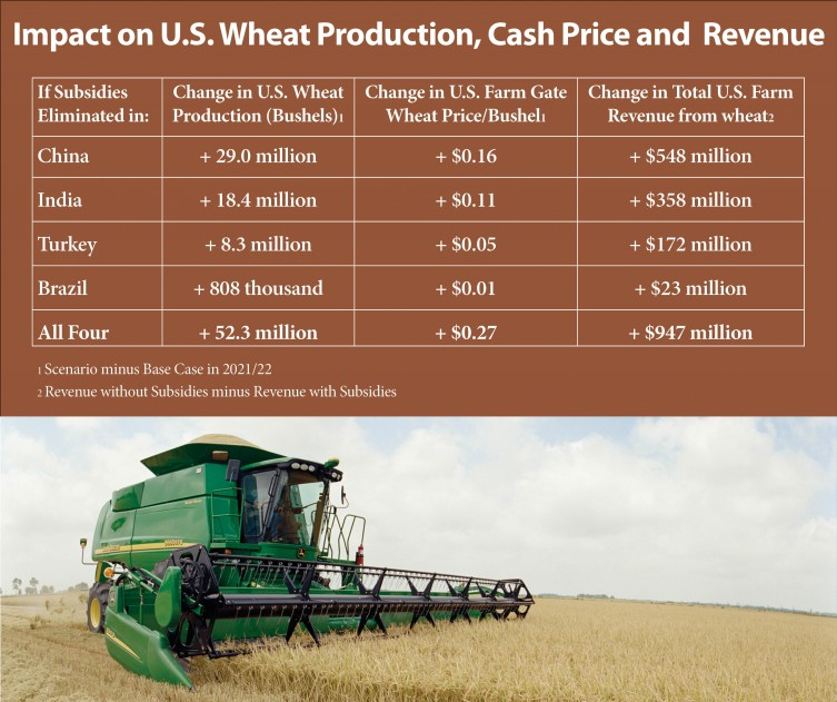 Chart 1: Impact on U.S. wheat production, cash price and revenue.