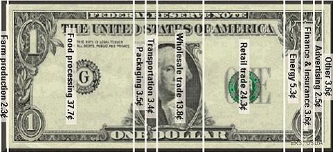 Image: Bakery food dollar breakdown.