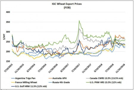 IGC Wheat Export Prices