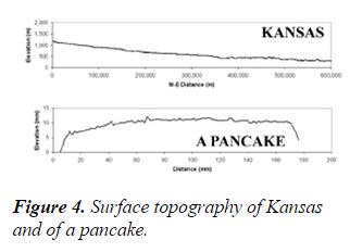 Kansas Wheat, Flatter than a pancake