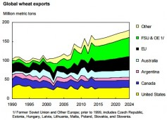 Global wheat exports - USDA ERS