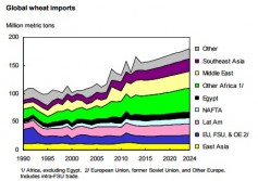 Global wheat imports USDA ERS