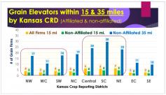 Grain Elevators within 15 & 35 Miles, Dan O'Brien, 2015 Risk & Profit Conference, 2015