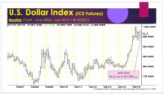 U.S. Dollar Index Chart, Dan O'Brien, Risk & Profit Conference, August 20, 2015