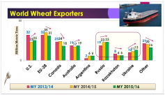 World Wheat Exporters, Dan O'Brien, Risk & Profit Conference, August 20, 2015