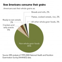 How Americans consume their grains.