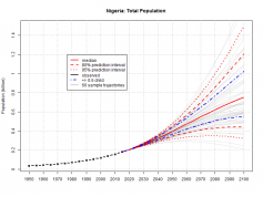 Population in Nigeria will jump to third largest in the world by 2050.