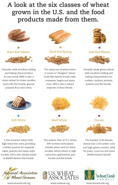 A look at the six classes of wheat grown in the U.S. and the food products made from them.