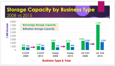 Storage Capacity by Business Type, Dan O'Brien, 2015 Risk & Profit Conference, 2015